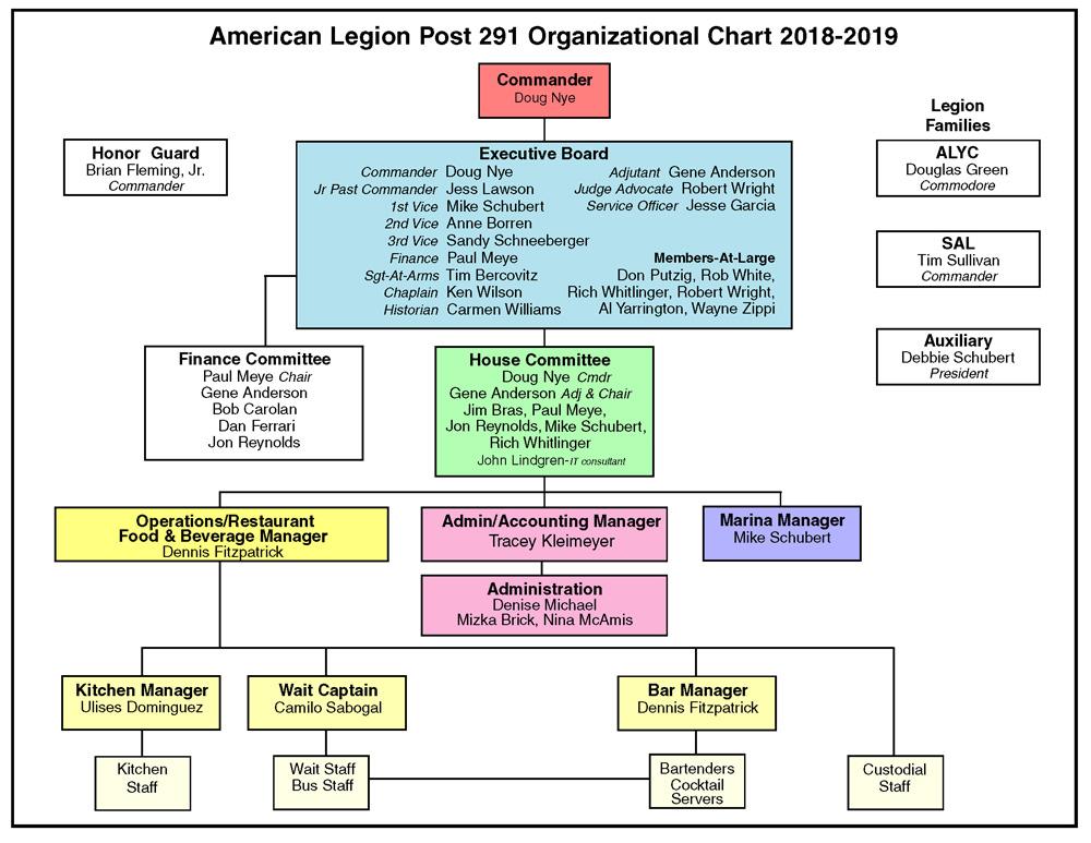 new org chart 2018 2019
