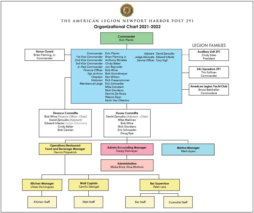 Organizational-Chart-July-2021
